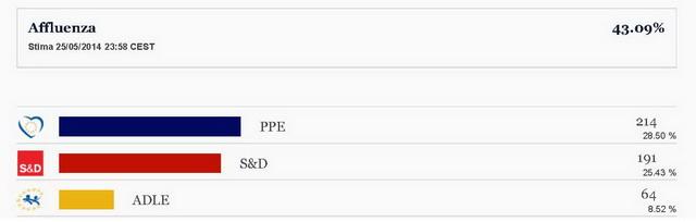 Risultati delle elezioni europee 2014 - Parlamento europeo_Pagina_1